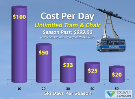 Graph - Unlimited Tram & Chair