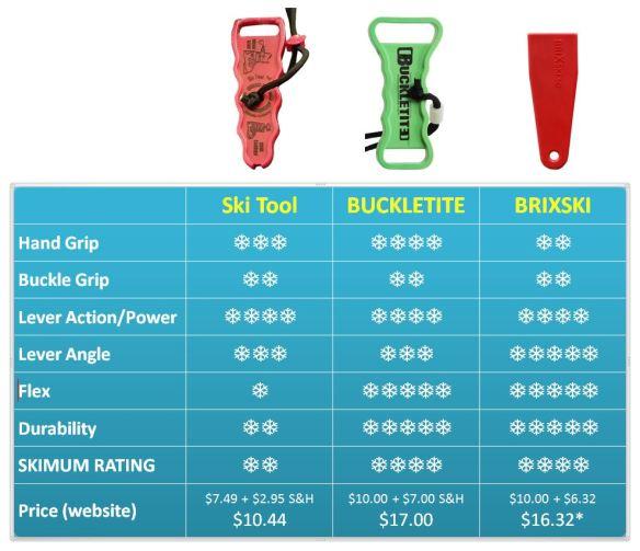 ski boot lever tool comparison review